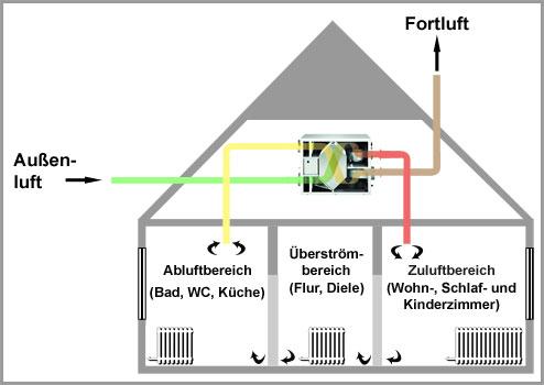 Luftströmungs-Schema